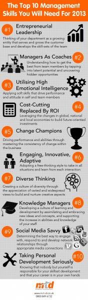 MTD Training - Improve Skills 2013