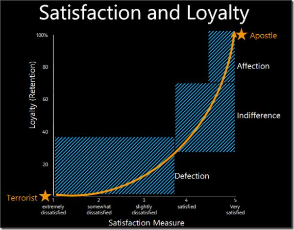 Customer Service Metrics - Harvard Business Review