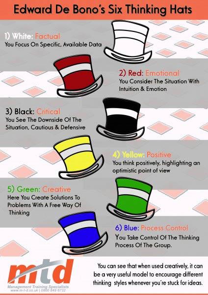 MTD Training Six Thinking Hats