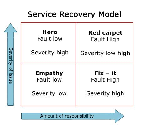 servicerecovery
