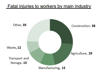 Fatal injuries to workers by industry