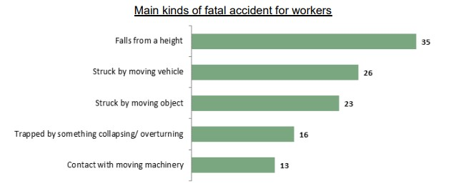 Main kinds of fatal accident for workers