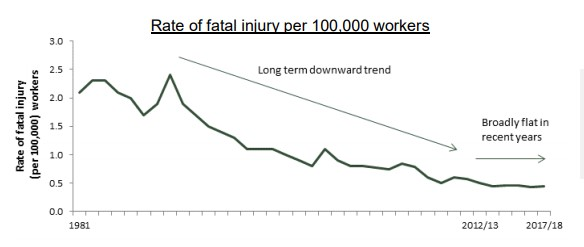 Rate of fatal injury per 100,000 workers