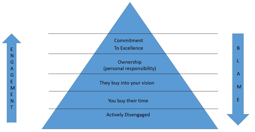 5 Levels of Engagement