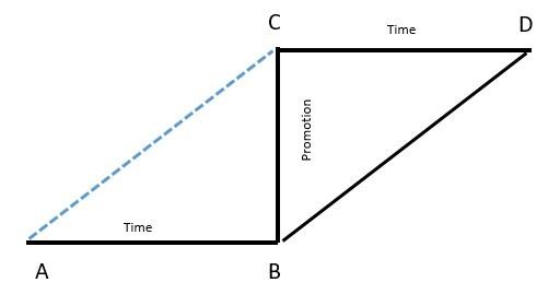 Rhombus or Diamond model
