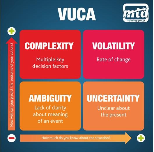 VUCA MTD