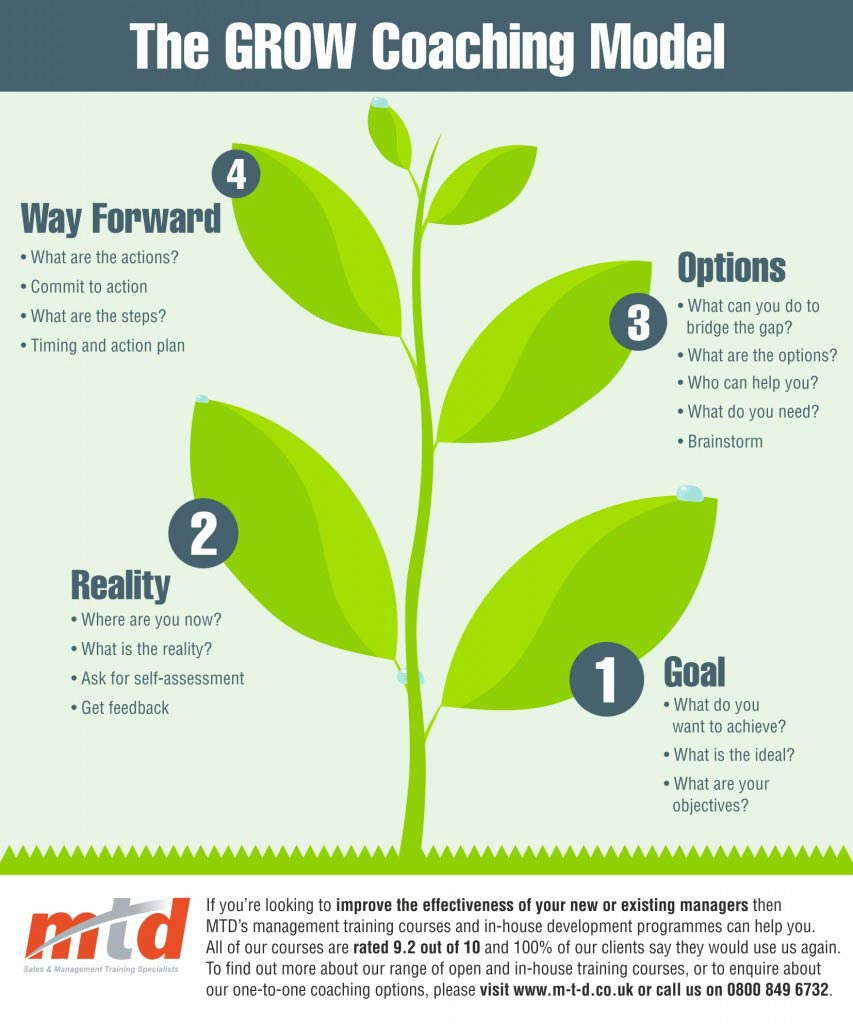 The grow coaching model infographic for Grow coaching template