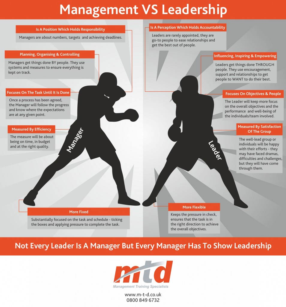 MTD Training - Management vs Leadership